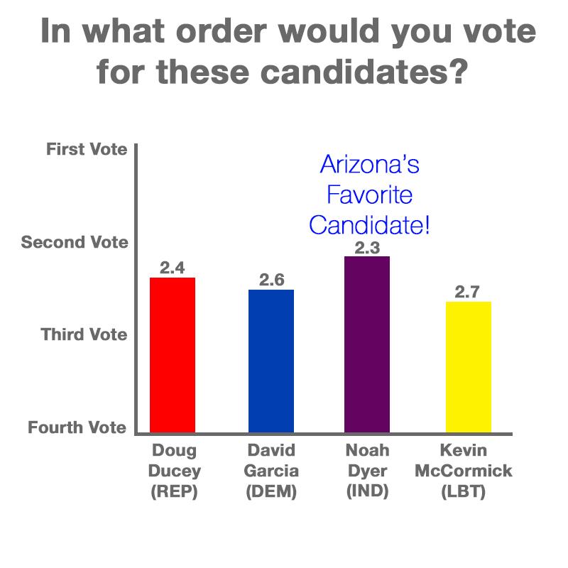 Favorite candidates